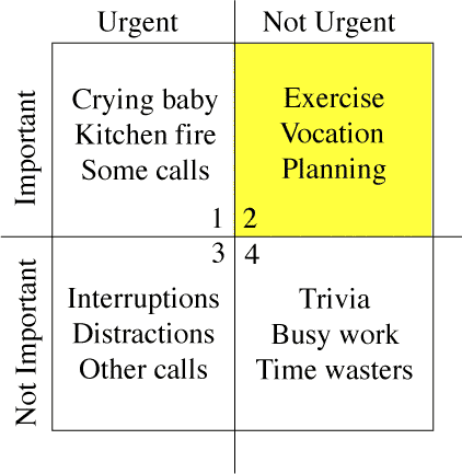 Time management matrix by stephen covey urgent vs important for Time management grid template