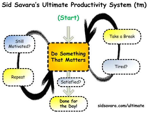 The Ultimate Getting Things Done Productivity System Flowchart